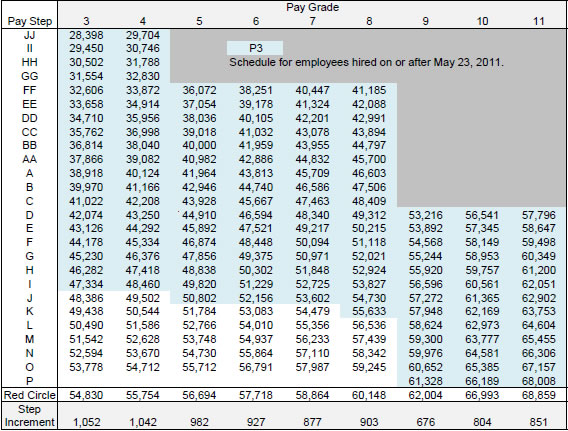 post office salary annual table