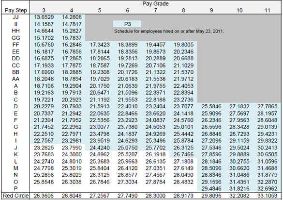 post office salary hourly table